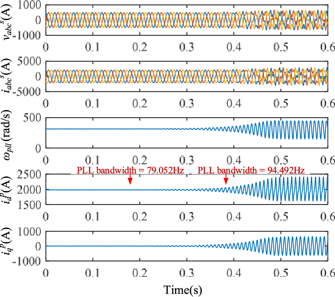 Sequences Domain Impedance Modeling of Three-Phase Grid