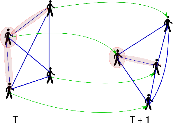 Figure 1 for Social Attention: Modeling Attention in Human Crowds