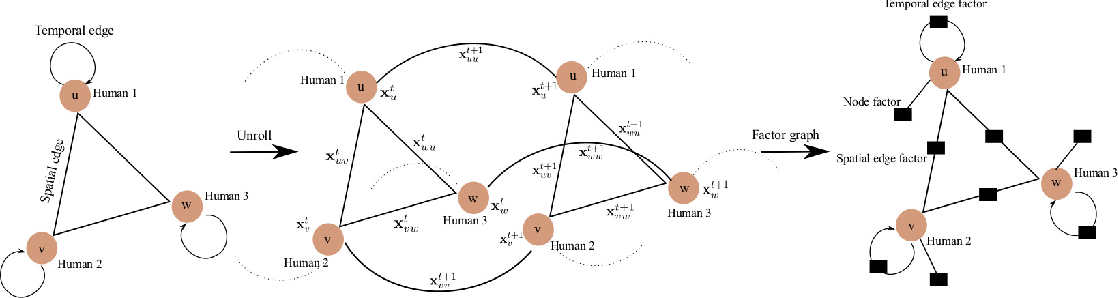 Figure 2 for Social Attention: Modeling Attention in Human Crowds