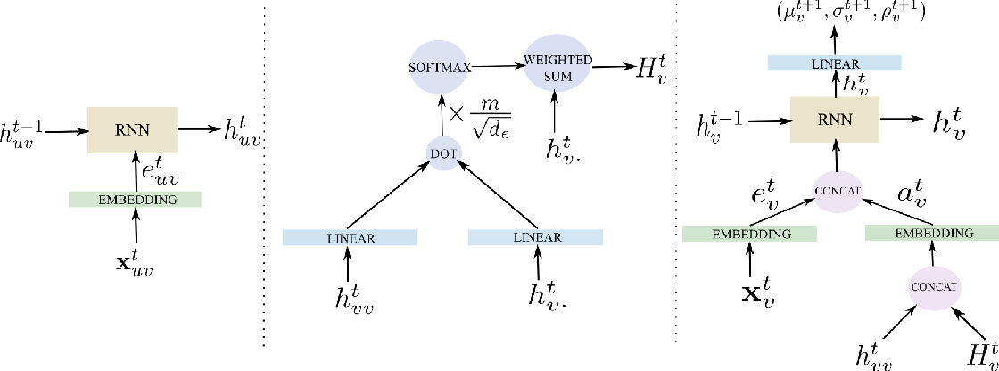Figure 3 for Social Attention: Modeling Attention in Human Crowds