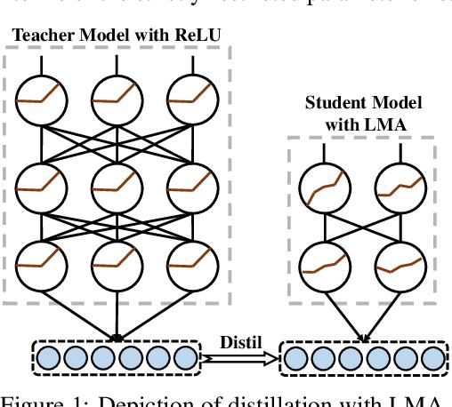 Figure 1 for Light Multi-segment Activation for Model Compression