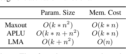 Figure 2 for Light Multi-segment Activation for Model Compression