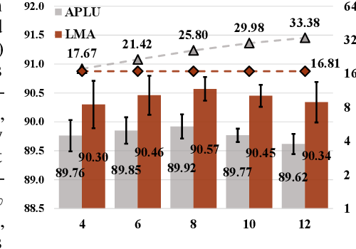 Figure 4 for Light Multi-segment Activation for Model Compression