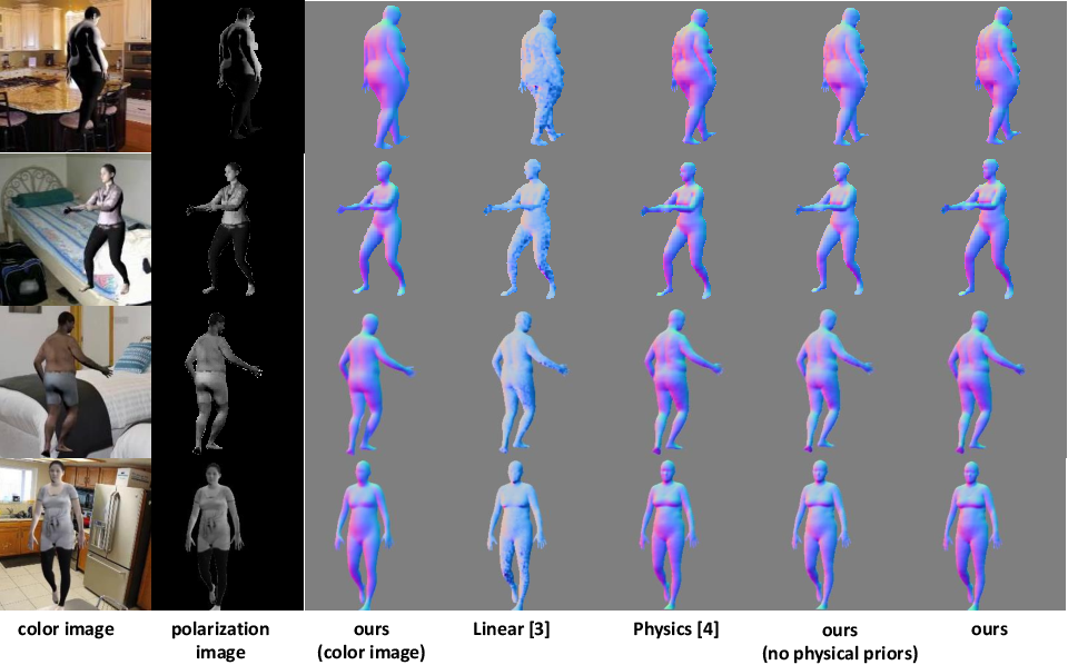 Figure 3 for 3D Human Shape Reconstruction from a Polarization Image