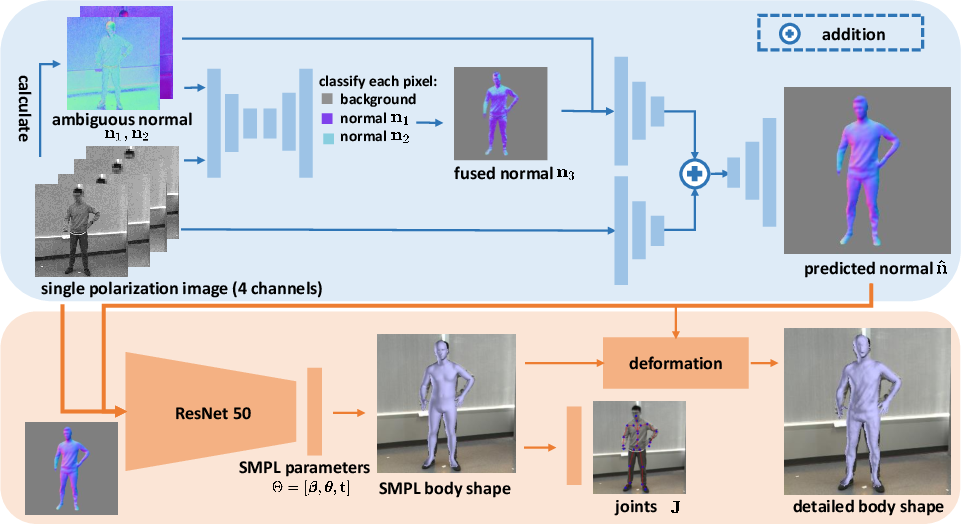 Figure 1 for 3D Human Shape Reconstruction from a Polarization Image