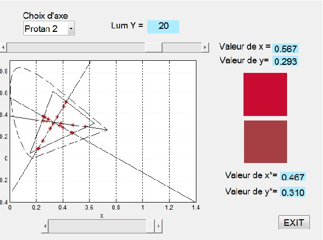 Colour Contrast Detection In Chromaticity Diagram A New