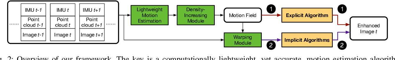 Figure 2 for A LiDAR-Guided Framework for Video Enhancement