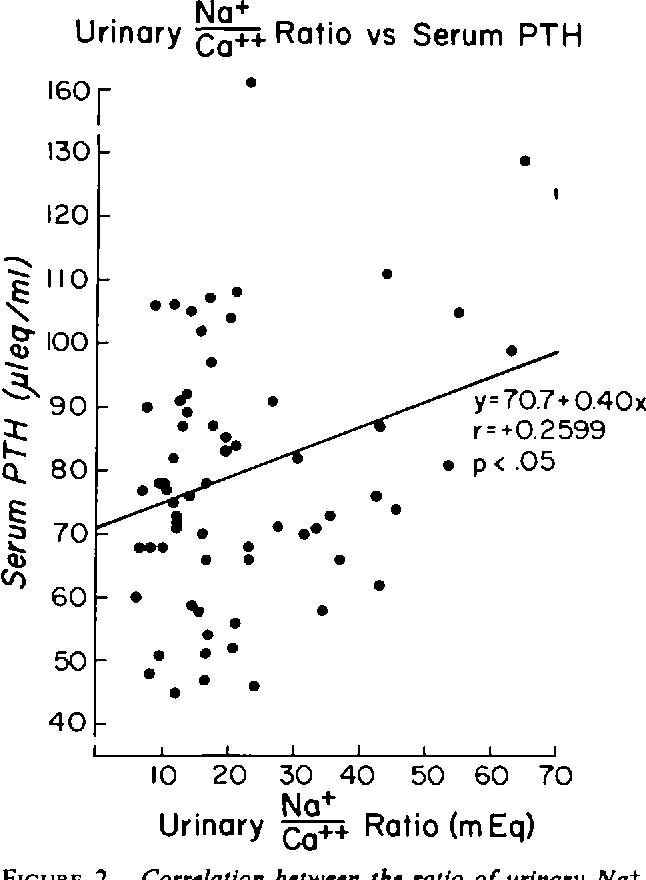 Enhanced Parathyroid Function In Essential Hypertension A