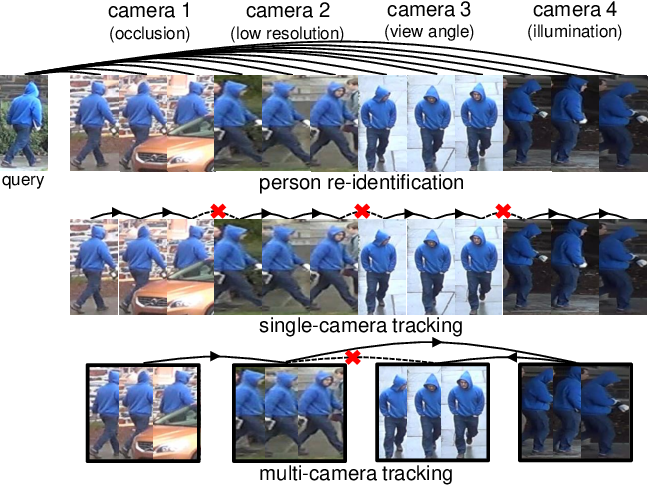 Figure 1 for Locality Aware Appearance Metric for Multi-Target Multi-Camera Tracking