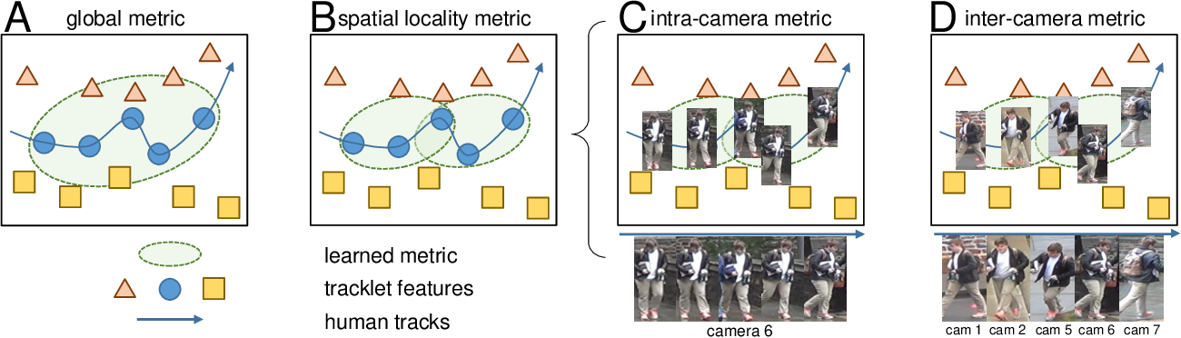 Figure 3 for Locality Aware Appearance Metric for Multi-Target Multi-Camera Tracking