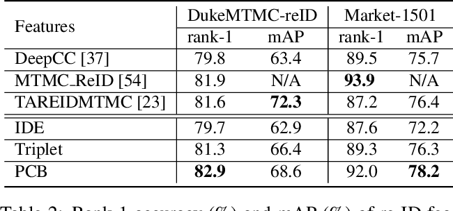 Figure 4 for Locality Aware Appearance Metric for Multi-Target Multi-Camera Tracking