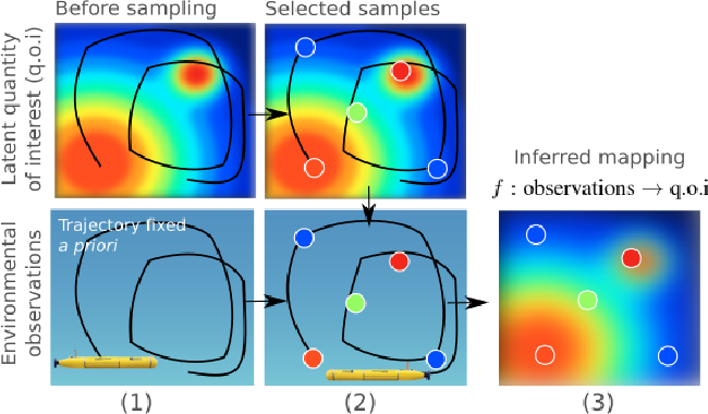 Figure 1 for Near-optimal irrevocable sample selection for periodic data streams with applications to marine robotics