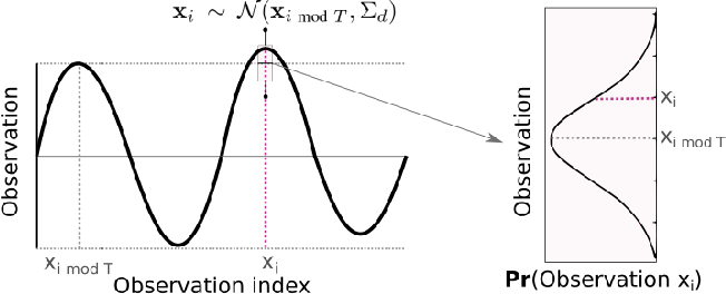 Figure 2 for Near-optimal irrevocable sample selection for periodic data streams with applications to marine robotics