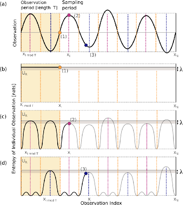 Figure 3 for Near-optimal irrevocable sample selection for periodic data streams with applications to marine robotics
