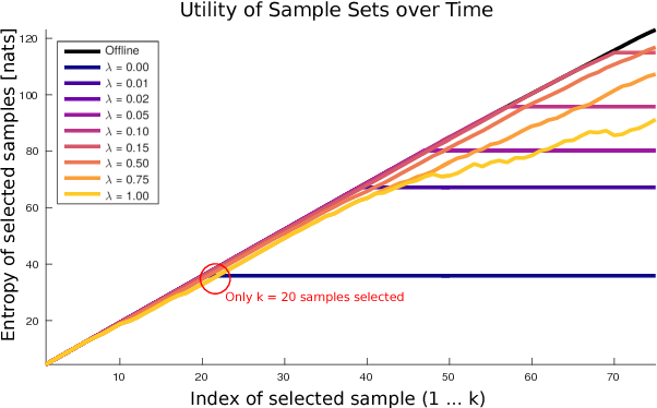 Figure 4 for Near-optimal irrevocable sample selection for periodic data streams with applications to marine robotics