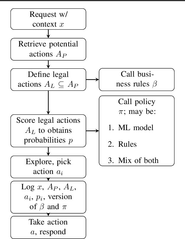 Figure 4 for Lessons from Real-World Reinforcement Learning in a Customer Support Bot