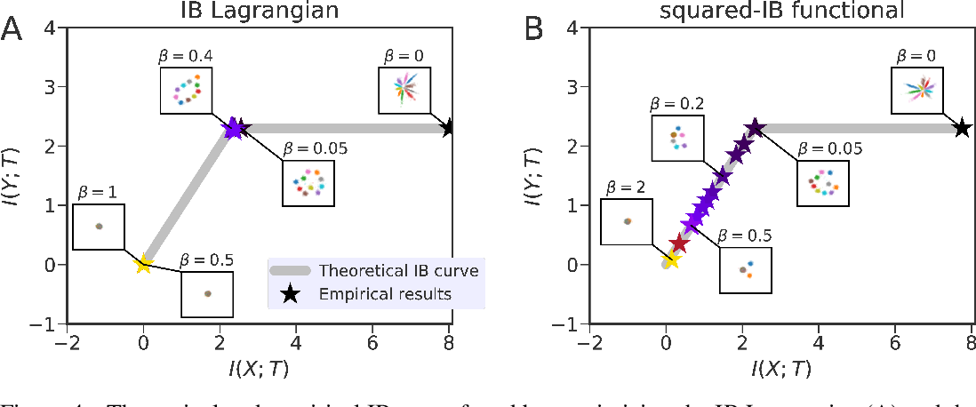 Figure 3 for Pathologies in information bottleneck for deterministic supervised learning