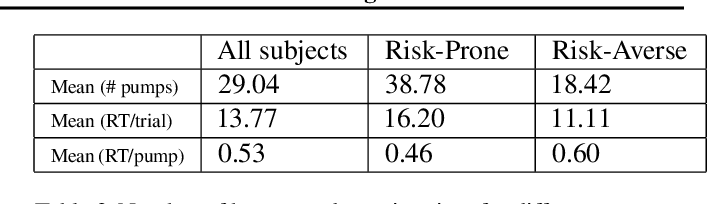 Figure 4 for Modeling and Interpreting Real-world Human Risk Decision Making with Inverse Reinforcement Learning