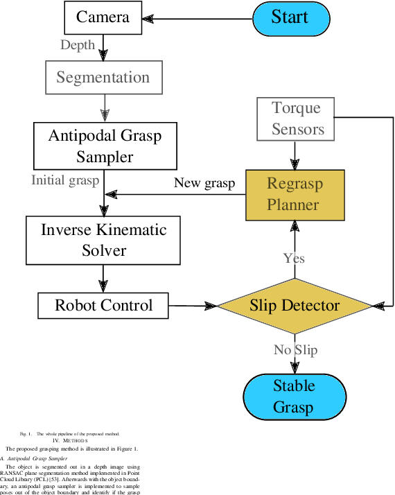 Figure 1 for Center-of-Mass-based Robust Grasp Planning for Unknown Objects Using Tactile-Visual Sensors