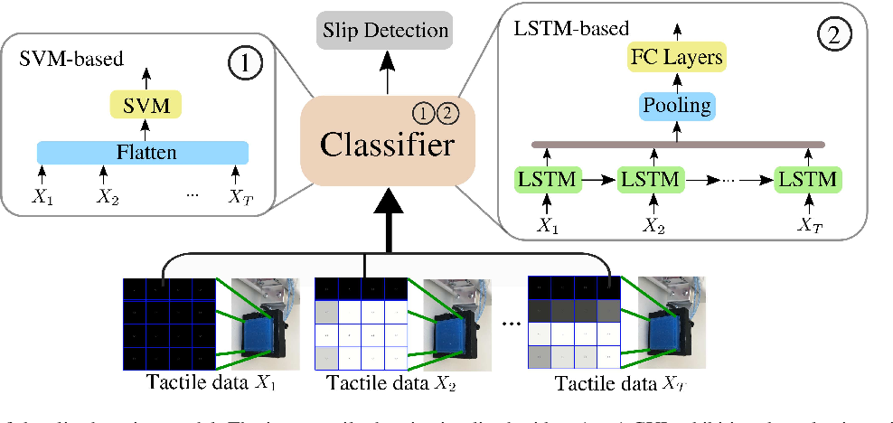 Figure 2 for Center-of-Mass-based Robust Grasp Planning for Unknown Objects Using Tactile-Visual Sensors