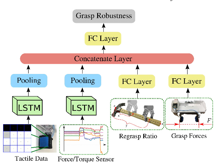 Figure 4 for Center-of-Mass-based Robust Grasp Planning for Unknown Objects Using Tactile-Visual Sensors