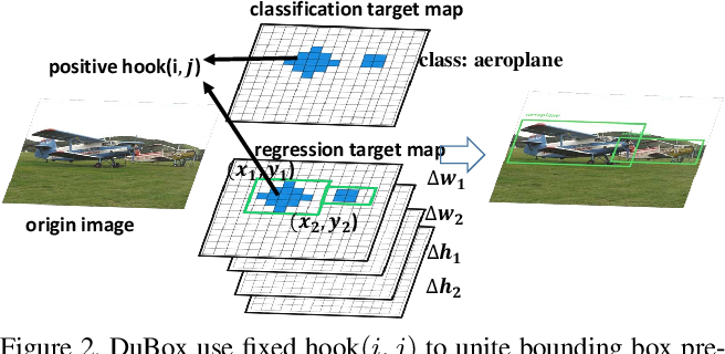 Figure 3 for DuBox: No-Prior Box Objection Detection via Residual Dual Scale Detectors