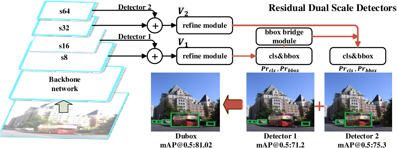 Figure 4 for DuBox: No-Prior Box Objection Detection via Residual Dual Scale Detectors