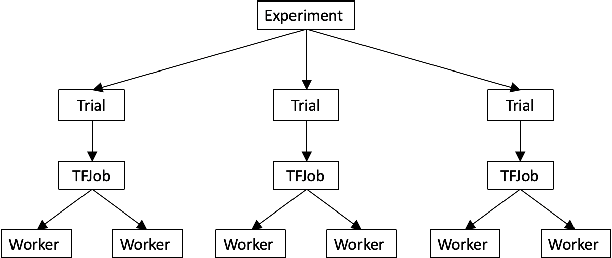 Figure 3 for A Scalable and Cloud-Native Hyperparameter Tuning System