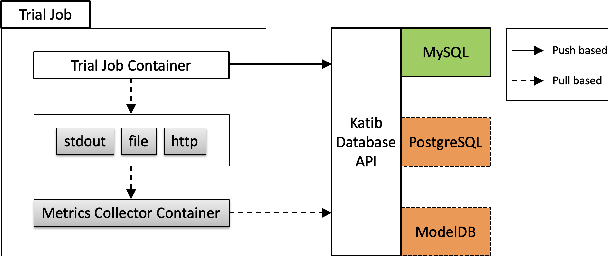 Figure 4 for A Scalable and Cloud-Native Hyperparameter Tuning System