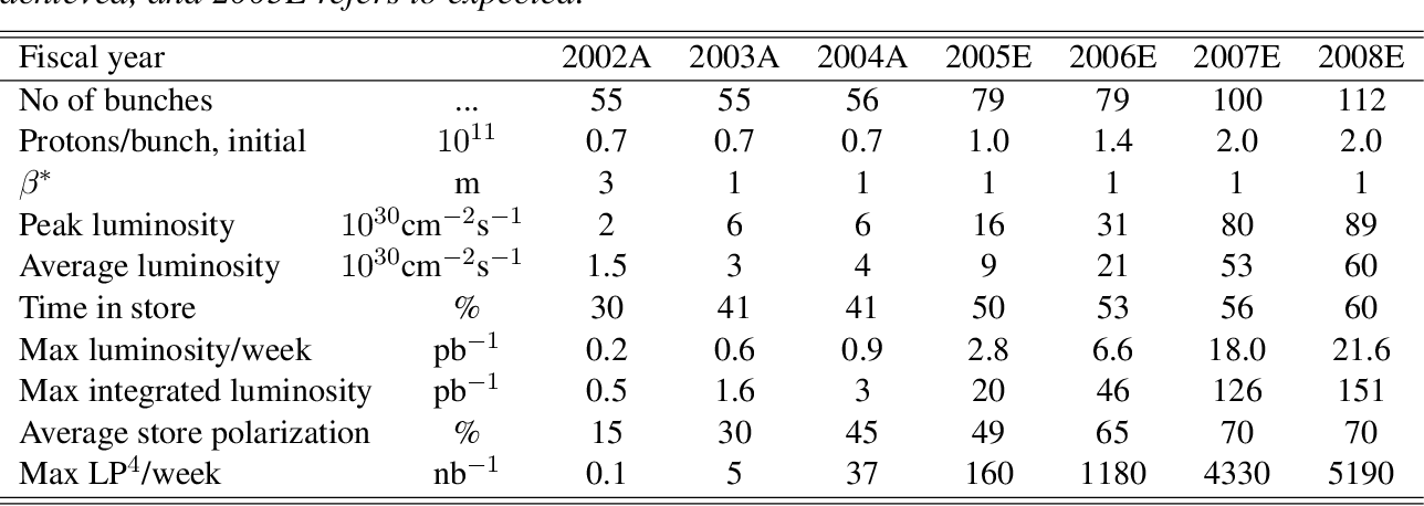 Table 4 from RESEARCH PLAN FOR SPIN PHYSICS AT RHIC
