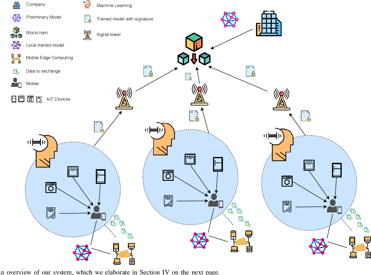 Figure 1 for Mobile Edge Computing, Blockchain and Reputation-based Crowdsourcing IoT Federated Learning: A Secure, Decentralized and Privacy-preserving System