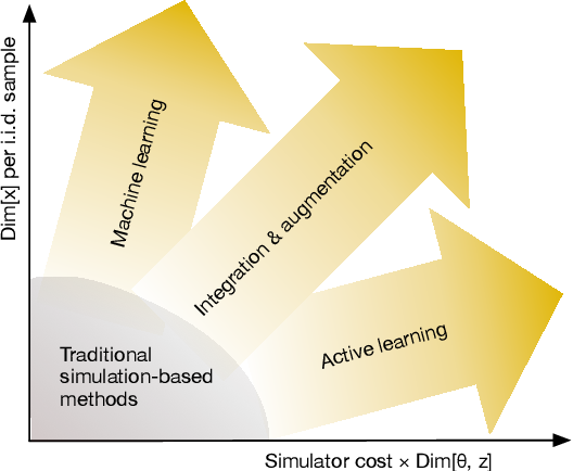Figure 2 for The frontier of simulation-based inference