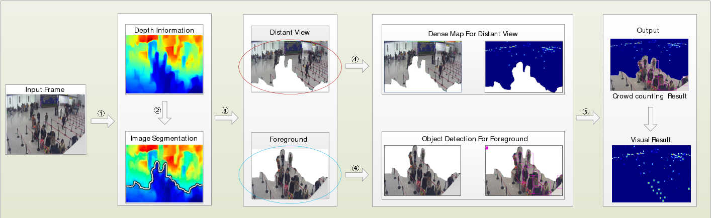 Figure 3 for Depth Information Guided Crowd Counting for Complex Crowd Scenes