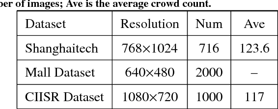 Figure 2 for Depth Information Guided Crowd Counting for Complex Crowd Scenes