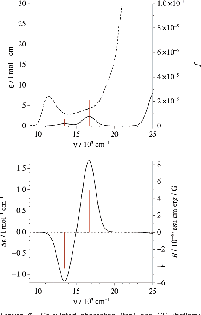 Figure 6 from Density-Functional Theory Investigation of the