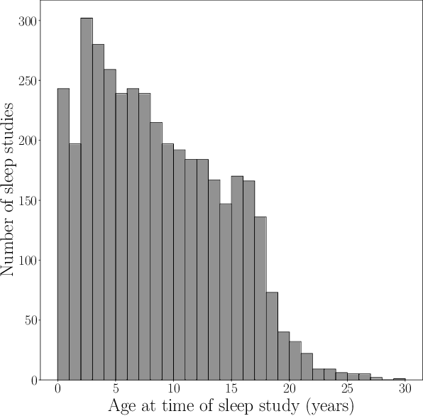 Figure 2 for NCH Sleep DataBank: A Large Collection of Real-world Pediatric Sleep Studies