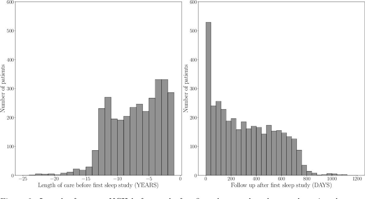 Figure 3 for NCH Sleep DataBank: A Large Collection of Real-world Pediatric Sleep Studies