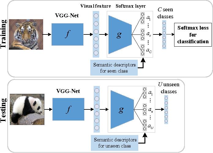 Figure 1 for Semantic Softmax Loss for Zero-Shot Learning