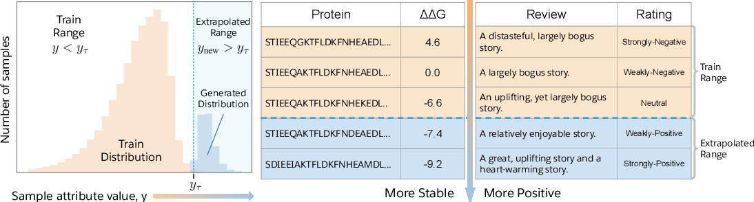 Figure 1 for Deep Extrapolation for Attribute-Enhanced Generation