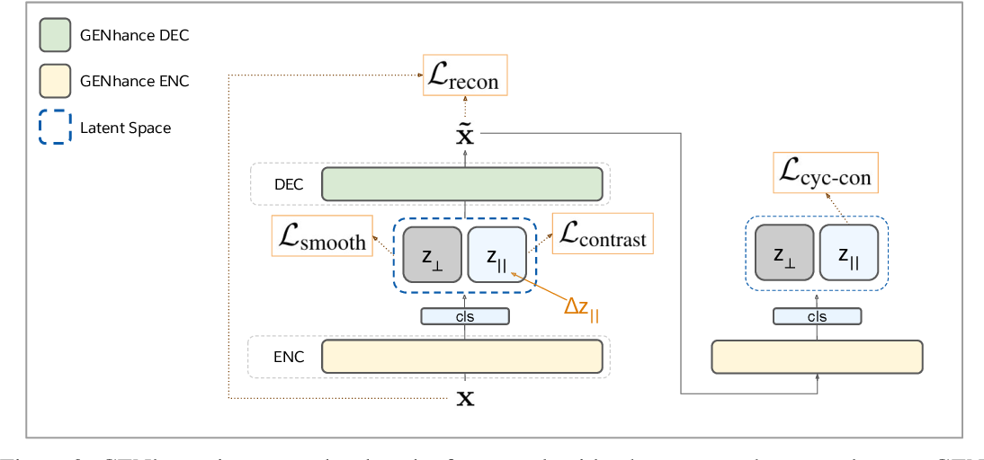 Figure 3 for Deep Extrapolation for Attribute-Enhanced Generation