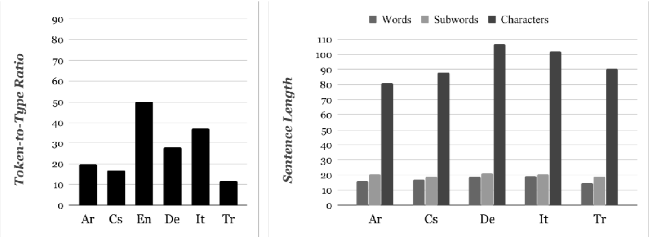 Figure 3 for On the Importance of Word Boundaries in Character-level Neural Machine Translation