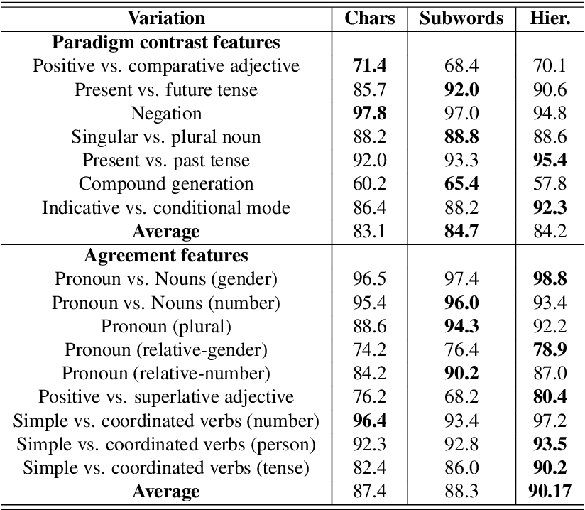 Figure 4 for On the Importance of Word Boundaries in Character-level Neural Machine Translation