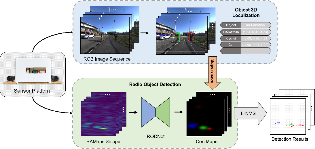 Figure 2 for RODNet: Object Detection under Severe Conditions Using Vision-Radio Cross-Modal Supervision