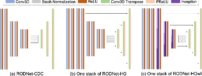 Figure 4 for RODNet: Object Detection under Severe Conditions Using Vision-Radio Cross-Modal Supervision
