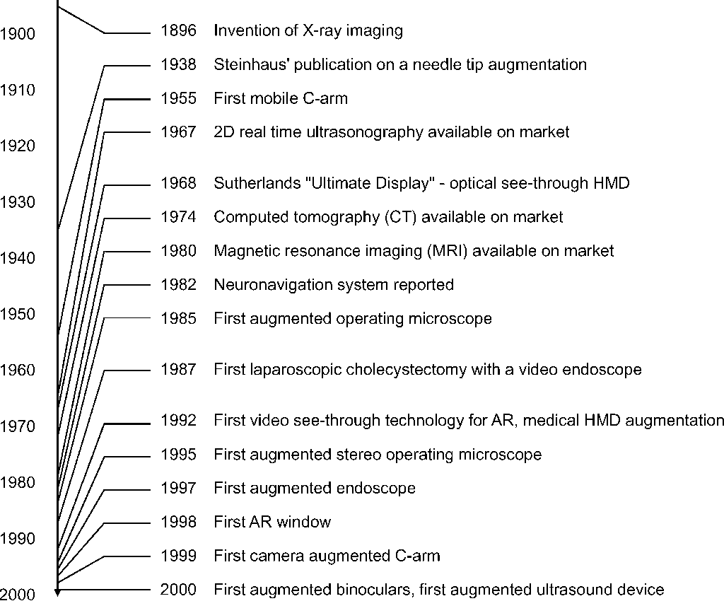 Figure 1 from Advanced Medical Displays: A Literature Review of