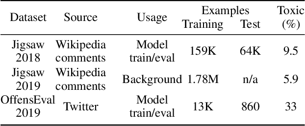 Figure 2 for Towards Robust Toxic Content Classification
