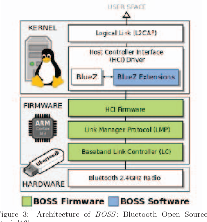 BLINK: Making the case for Bluetooth open source stack