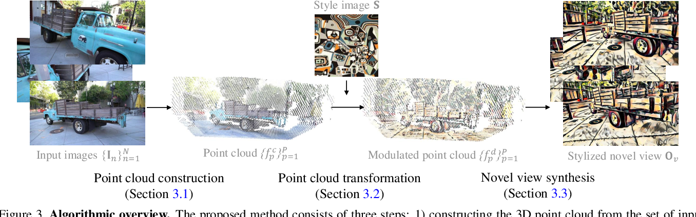 Figure 4 for Learning to Stylize Novel Views