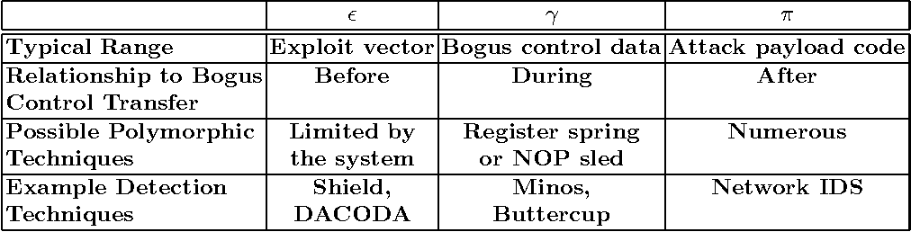 Table 4. Characteristics of the Projections