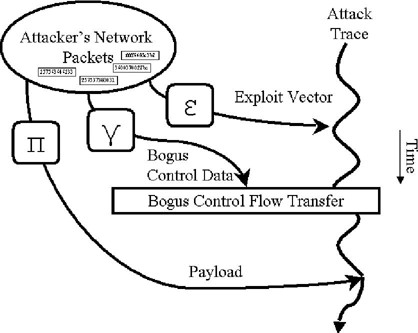 Fig. 2. The Epsilon-Gamma-Pi Model for Control Data Exploits